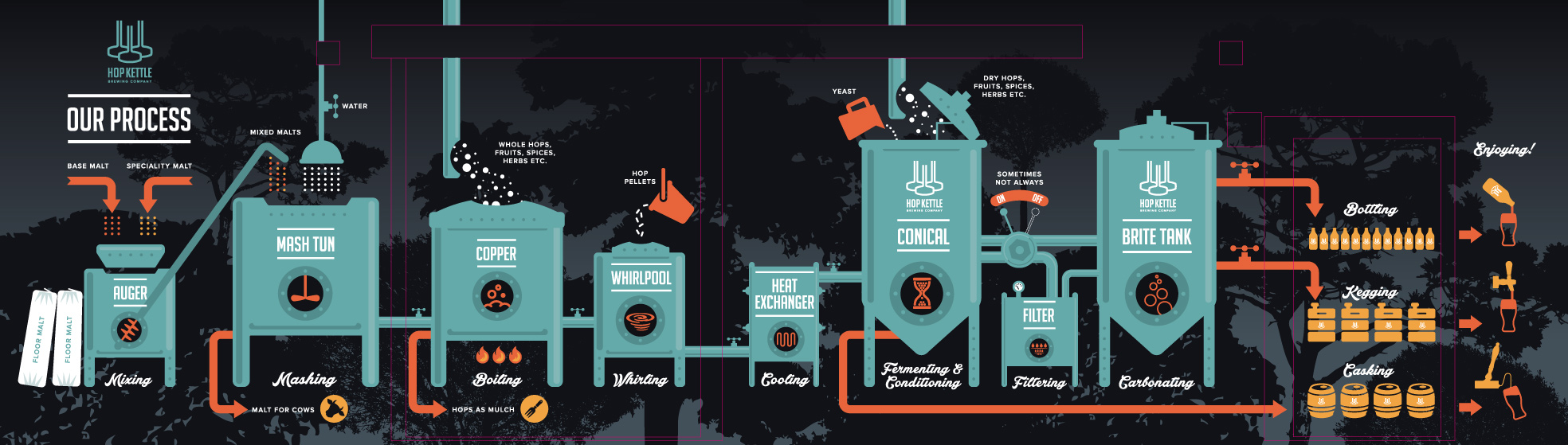 https://www.hop-kettle.com/media/Our-brewing-process.jpg